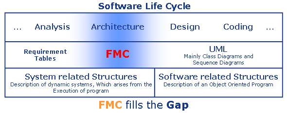Software Lifecycle & gap