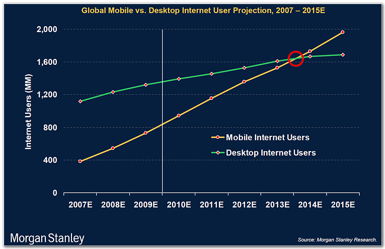 Mobile vs. Desktop Internet User Projection 2007 - 2015