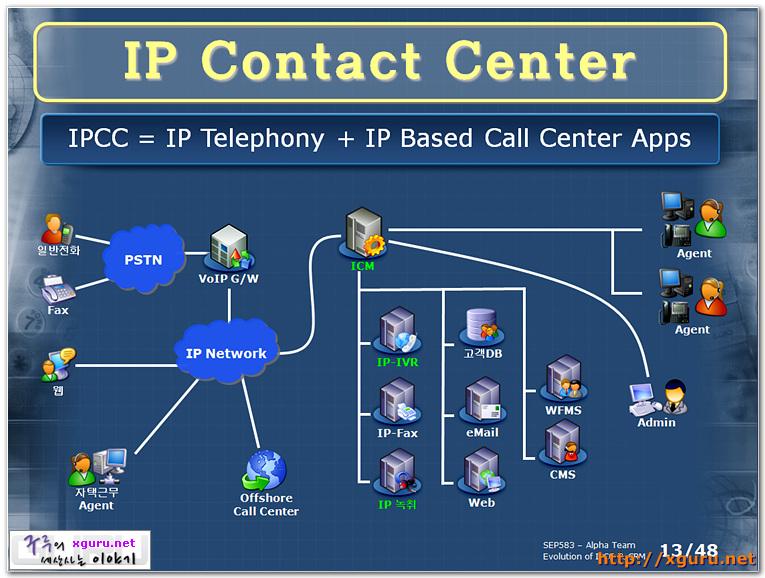 IP Contact Center