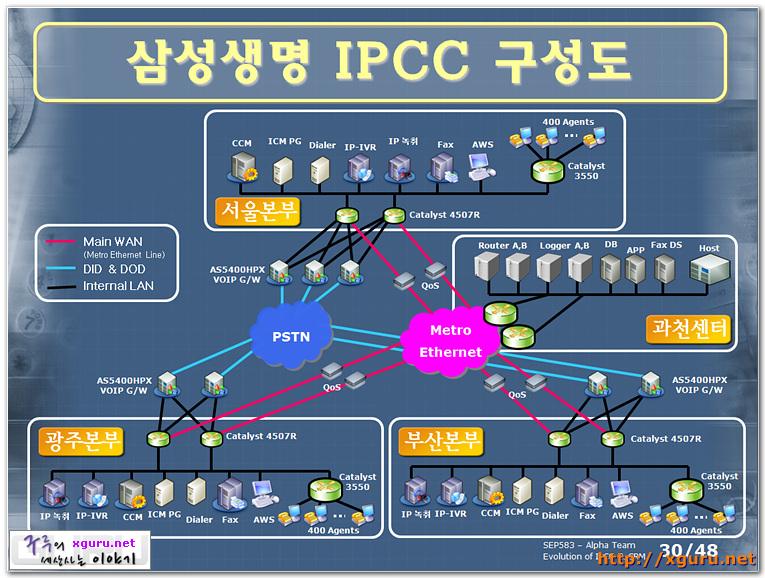 삼성생명 IPCC 구성도