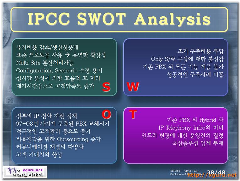 IPCC SWOT Analysis