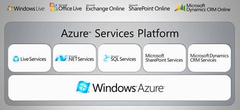 Azure Service Platform