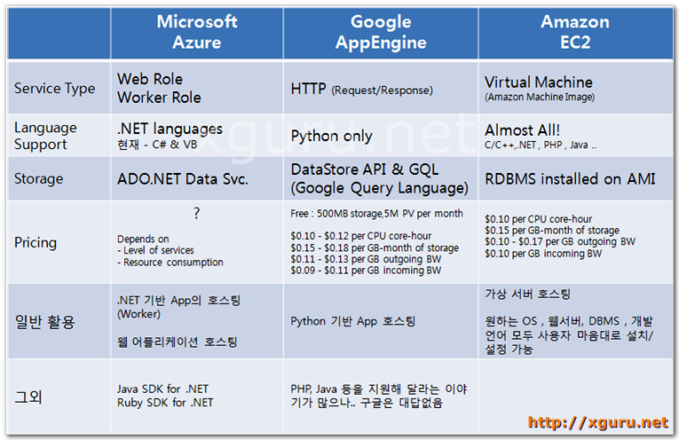 Azure VS. Google AppEngine Vs. Amazon EC2