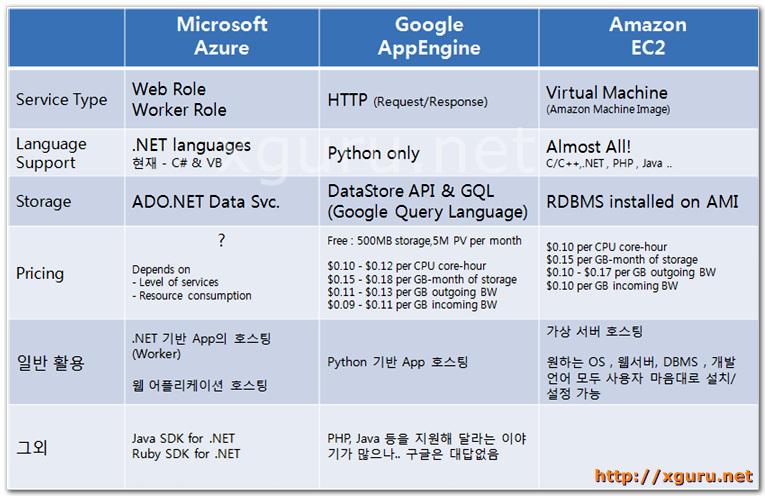 Azure VS. Google AppEngine Vs. Amazon EC2