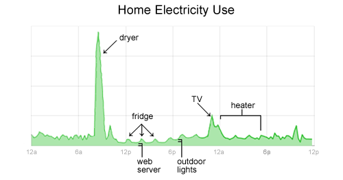 Home Electricity Use