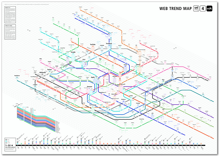 Web Trend Map 2009 White