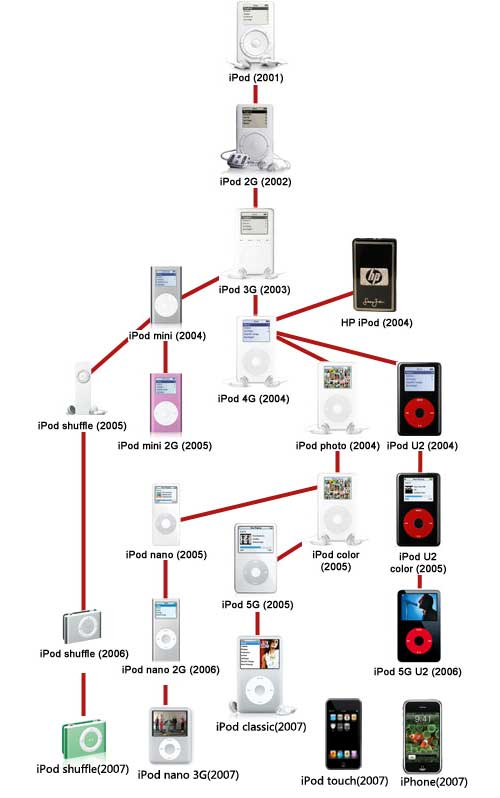 iPod Family Tree