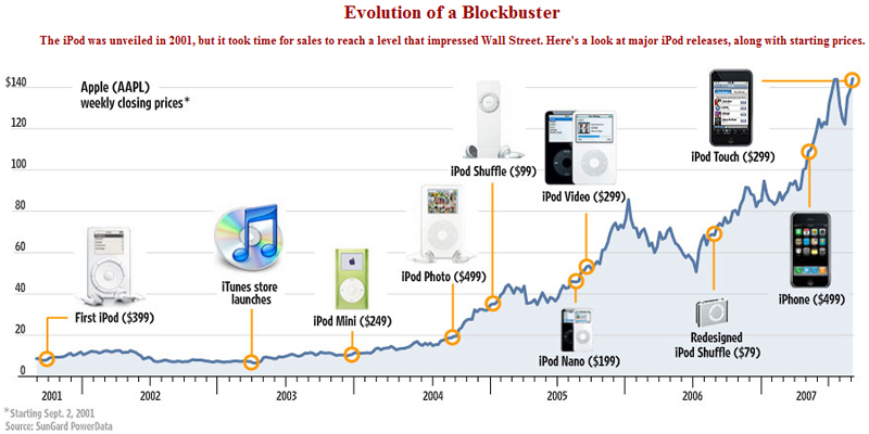 iPod and Apple stock