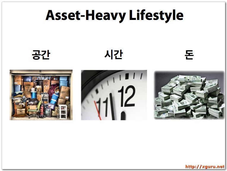 Asset-Heavy Lifestyle