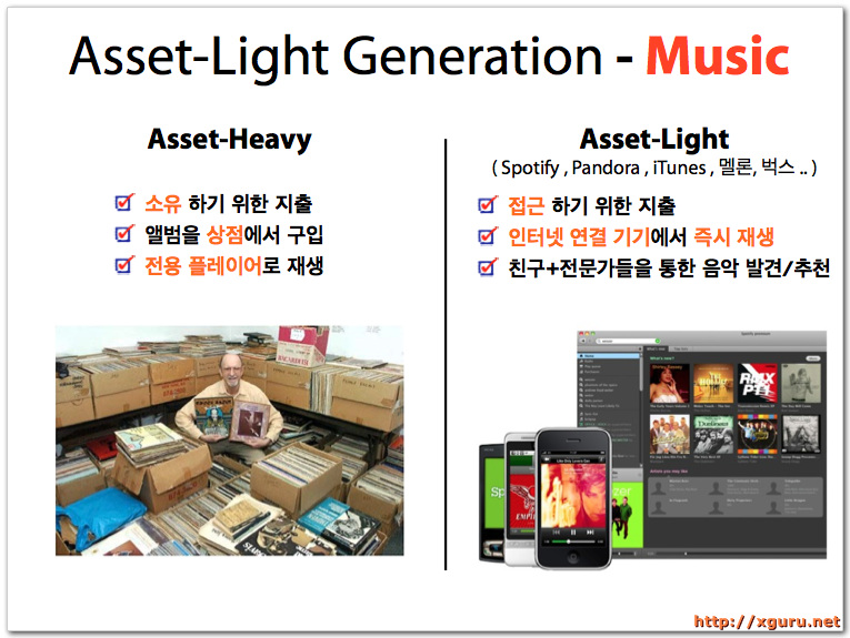 Asset-Light Generation - Music