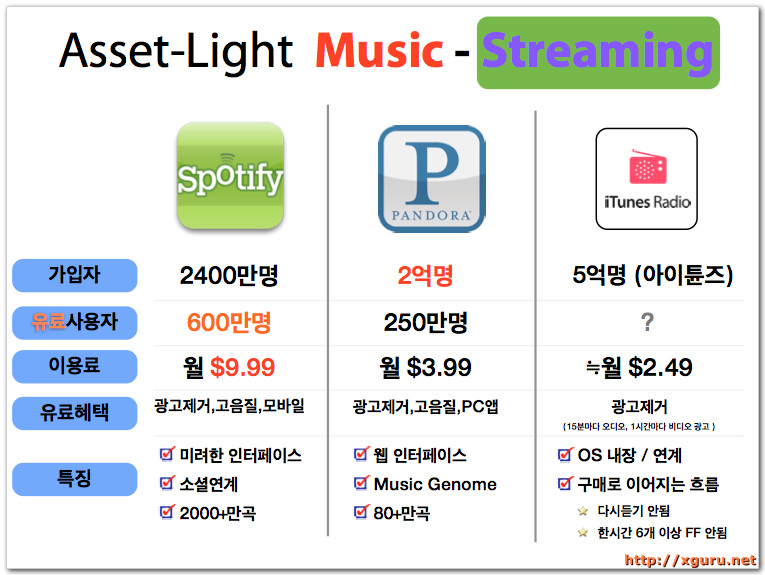 Asset-Light Music - Streaming