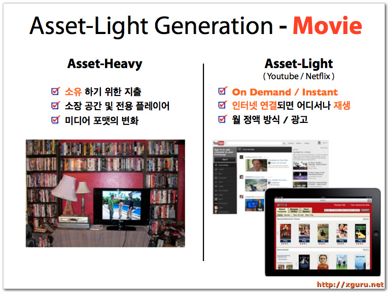 Asset-Light Generation - Movie