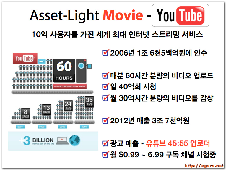 Asset-Light Movie - Youtube