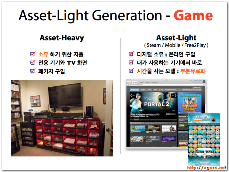 Asset-Light Generation - Game