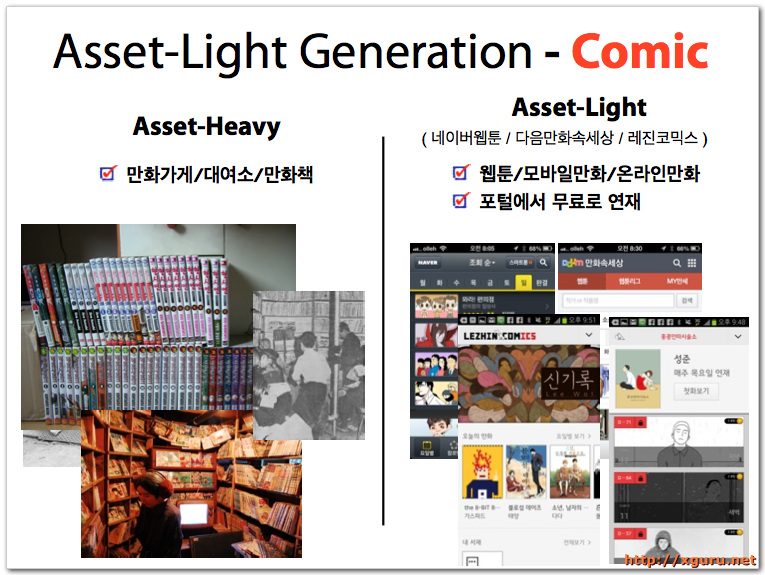Asset-Light Generation - Comic