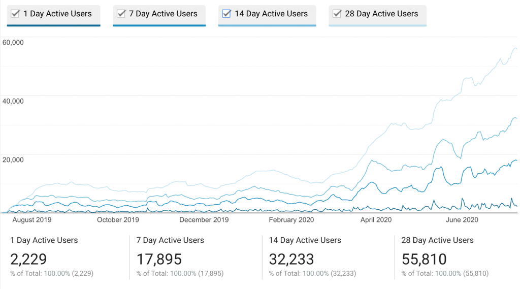 GeekNews Active Users Graph