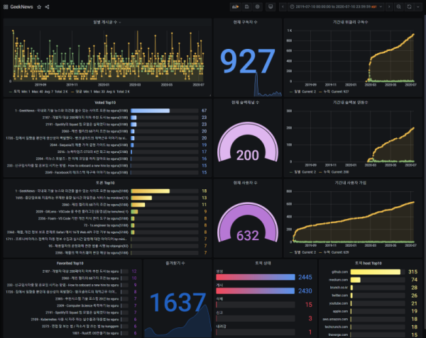 GeekNews Dashboard 1 Year